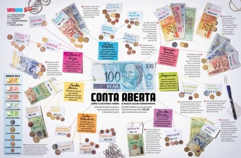 Infográfico Conta aberta, publicado na revista Super Interessante e premiado pela crítica especializada.