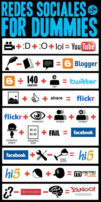 Entenda as redes sociais.