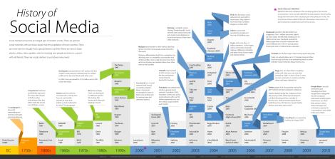 Infográfico conta a história das mídias sociais. Clique para ver a imagem em seu tamanho original.