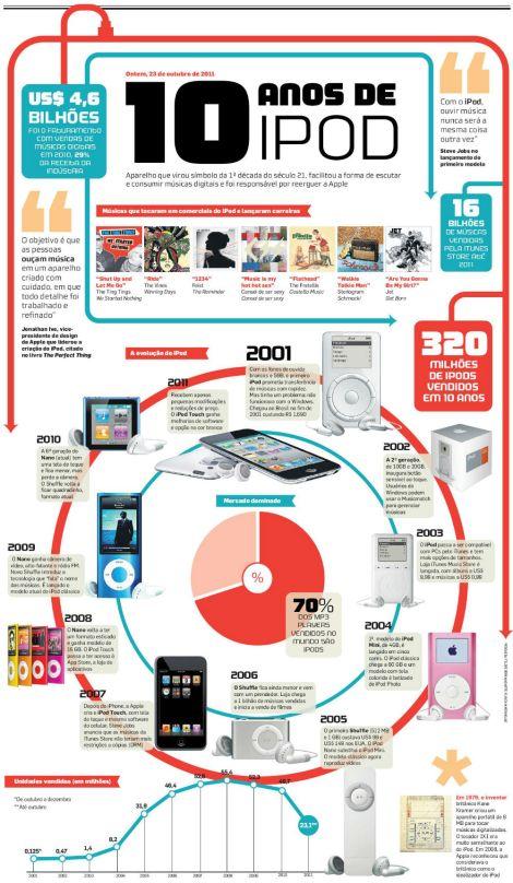ipod-10-anos-infografico